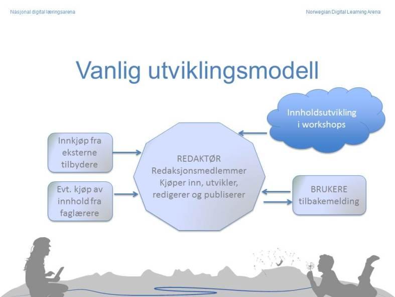 Illustrasjon over vanlig utviklingsmodell med samarbeid mellom redaktør og redaksjonsmedlemmer.